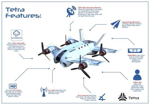 Tetra Drone